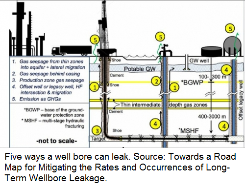"""Five ways a well bore can leak. Source: Report """"Towards a Road Map for Mitigating the Rates and Occurrences..."""""""
