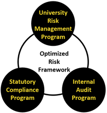 A venn diagram with three different topics in a circle. Those topics are univeristy risk management program, statutory compliance program and internal audit program. In the middle of the venn diagram, optimized risk framework is written in order to represent how the three topics interact together.