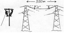 illustration - 2 pylons 500m apart, suspending an electrical wire which drops 15 degrees below horizontal at the suspension points