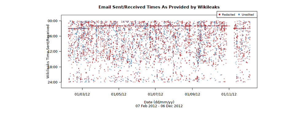 Graph of emails sent and received