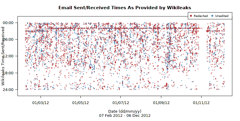 Data visualization of Hilary Clinton emails sent/received times as provided by Wikileaks