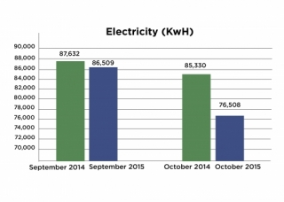 Chart showing September and October usage
