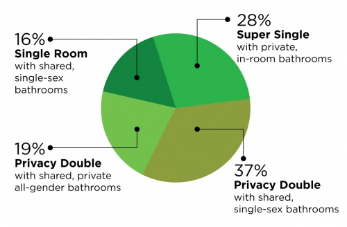 pie chart showing room ratios