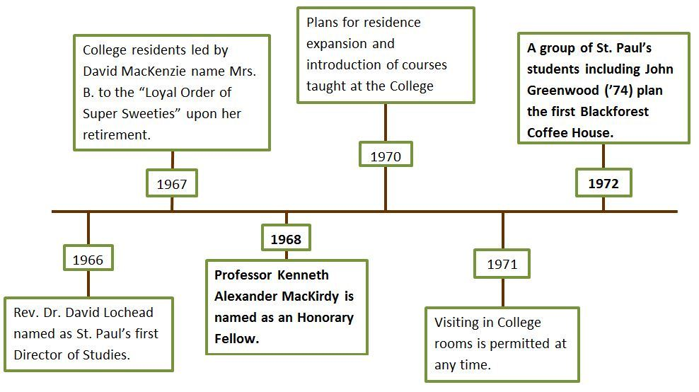 Historic Timeline St Paul S University College