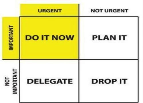 Urgency time management chart
