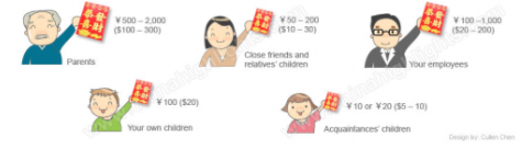 chinese new year red cards