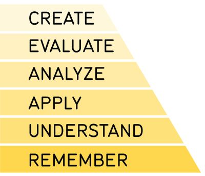 Remember, Understand, Apply, Analyze, Evaluate, Create