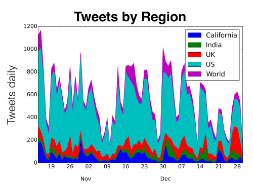 tweets about water by region