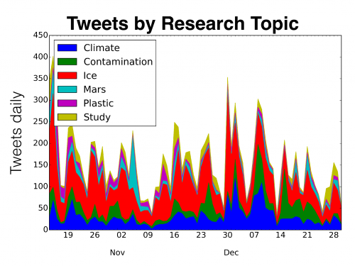 water tweets by research topic
