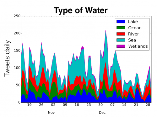 water tweets by water body type