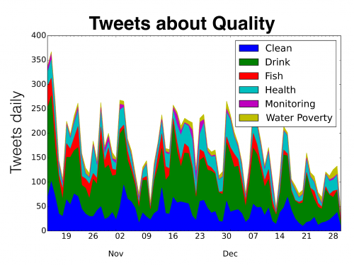 water tweets about water quality
