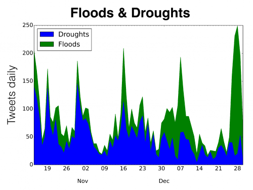 water tweets about floods and droughts