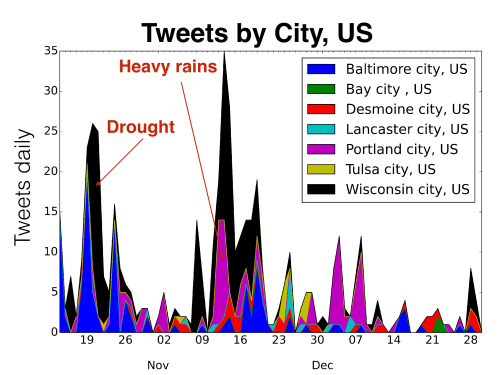 water tweets in the United States, showing peaks with droughts and heavy rains