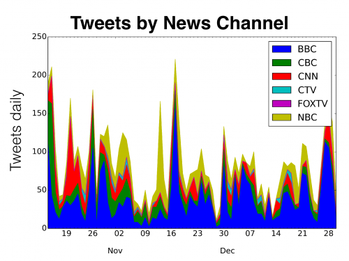 water tweets by news channel