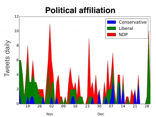 water tweets by political affiliation