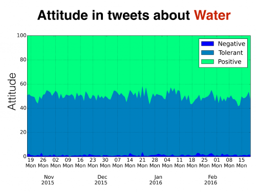 attitute in tweets about water