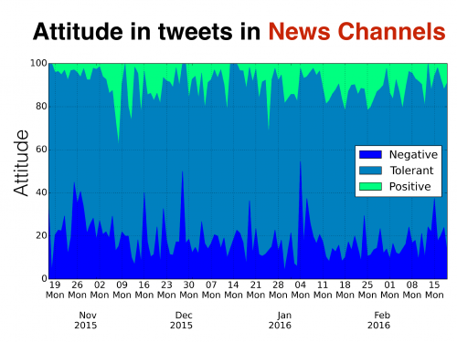 attitude in tweets about water in News Channels