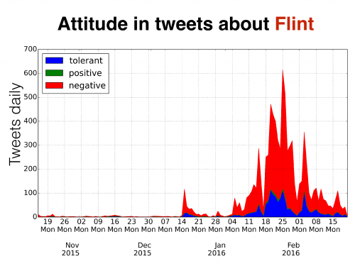 attitude in tweets about Flint