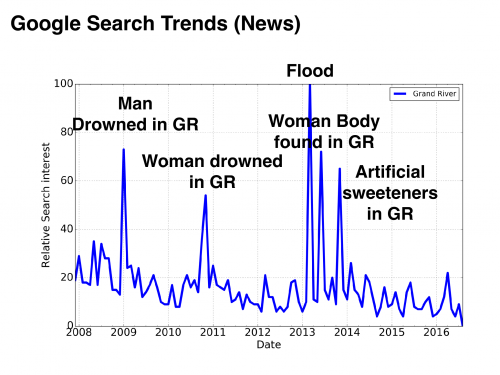 Google search trends about the Grand River between 2008 and 2016