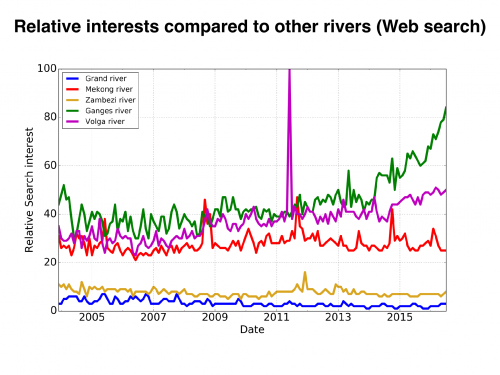 Google search trends for major rivers compared to the Grand River