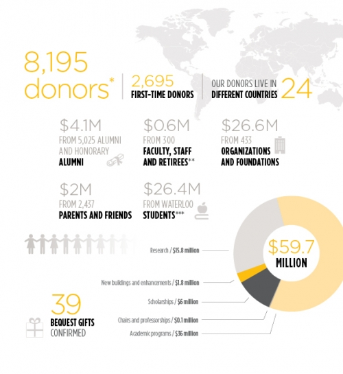 infographic highlighting charitable giving to Waterloo in 2015-16