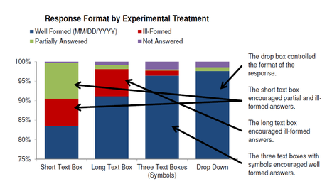 graph of response format by experimental treatment
