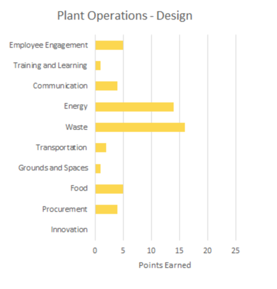 Plant Operations - Design Green Office Scorecard graph