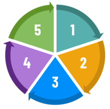 Green Labs framework graphic; pie graph with 5 slices numbered 1 through 5