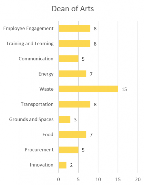 Employee Engagement - 8; Training and Learning - 8; Communication - 5; Innovation - 2; Energy - 7; Waste - 15; Transportation - 8; Grounds and Spaces - 3; Food - 7; Procurement - 5