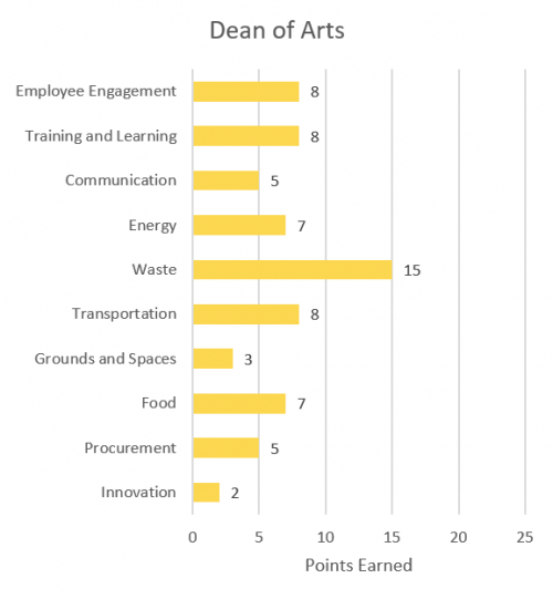Employee engagement - 8; Training and Learning - 8; Communication - 5; Energy - 7; Waste - 15; Transportation - 8; Grounds and Spaces - 3; Food - 7; Procurement - 5; Innovation - 2.