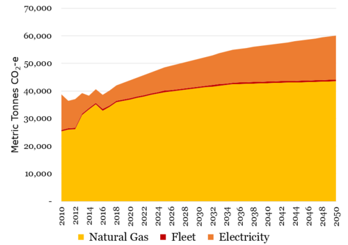 Stacked area graph showing growing emissions from natural gas, fleet, and electricity through 2050. Emissions will taper slightly but continue increasing.