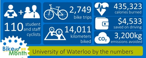 110 cyclists, 2749 trips, 14011 kilometers, 435323 calories burned, $4533 in savings, 3200 kg emissions avoided