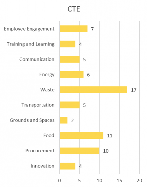 Employee Engagement - 8; Training and Learning - 8; Communication - 5; Innovation - 2; Energy - 7; Waste - 15; Transportatino - 8; Grounds and Spaces-3; Food - 7; Procurement - 5;