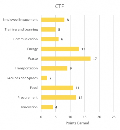 Employee engagement - 8; Training and Learning - 5; Communication - 6; Energy - 13; Waste - 17; Transportation - 9; Grounds and Spaces - 2; Food - 11; Procurement - 12; Innovation - 4.