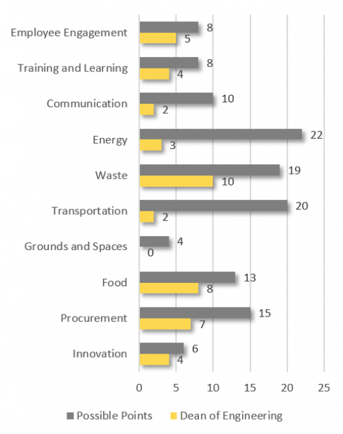 Employee Engagement 5; Training and Learning 4; Communication 2; Innovation 4; Energy 3; Waste 10; Transportation 2; Grounds and Spaces 0; Food 8; Procurement 7; Total 45