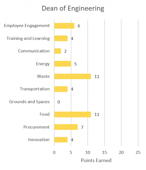 Employee engagement 6; training and learning 4; communication 2; energy 5; waste 11; transportation 4; grounds and spaces 0; food 11; procurement 7; innovation 4.