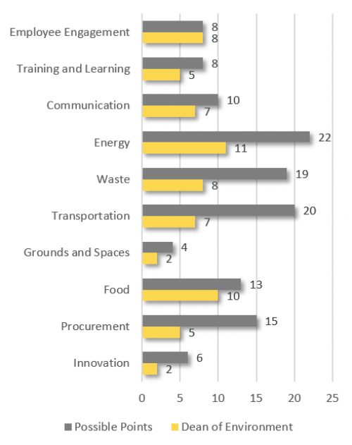 Employee Engagement 8; Training and Learning 8; Communication 7; Innovation 2; Energy 11; Waste 8; Transportation 7; Grounds and Spaces 2; Food 10; Procurement 5; Total 65