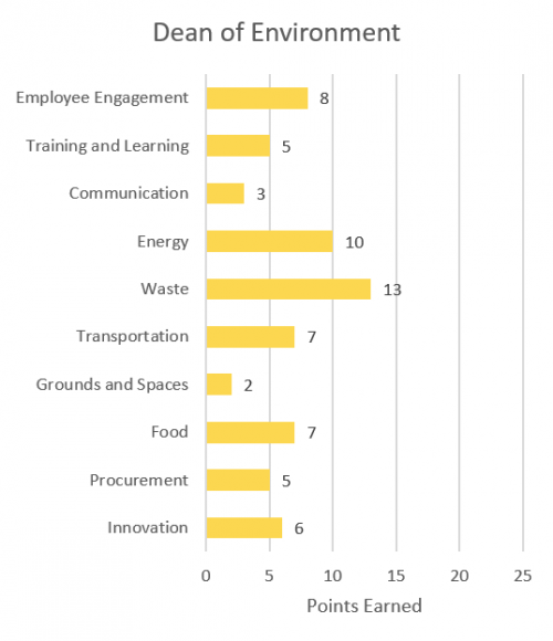Employee engagement 8; training and learning 5; communication 3; energy 10; waste 13; transportation 7; grounds and spaces 2; food 7; procurement 5; innovation 6.