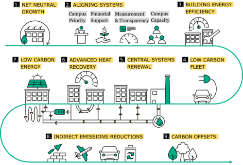 Neutral's roadmap to carbon neutrality for the university.