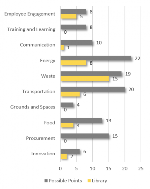 Employee Engagement 5; Training and Learning 0; Communication 1; Innovation 2; Energy 8; Waste 15; Transportation 6; Grounds and Spaces 0; Food 4; Procurement 0; Total 41