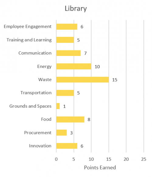 Employee engagement 6; training and learning 5; communication 7; energy 10; waste 15; transportation 5; grounds and spaces 1; food 8; procurement 3; innovation 6