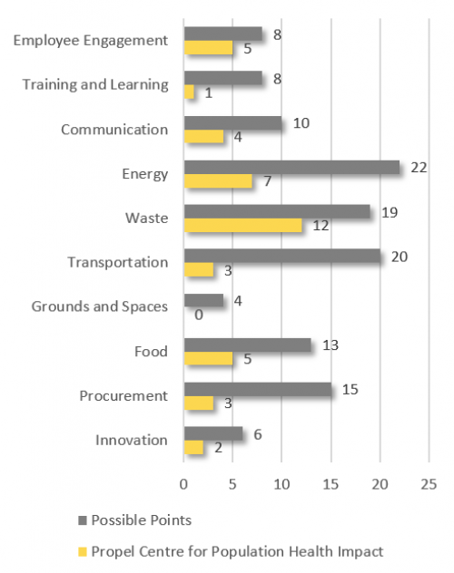 Employee Engagement 5; Training and Learning 1; Communication 4; Innovation 2; Energy 7; Waste 12; Transportation 3; Grounds and Spaces 0; Food 5; Procurement 3; Total 42