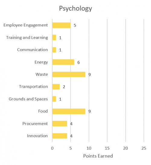 Employee engagement - 5; Training and learning - 1; Communication - 1; Energy - 6; Waste - 9; Transportation - 2; Grounds and spaces - 1; Food - 9; Procurement - 4; Innovation - 4.