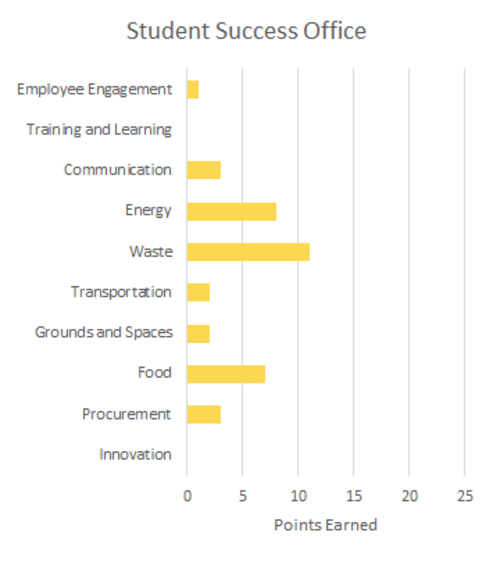 Student Success Office Green Office scorecard summary graph