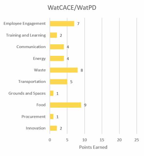 Employee engagement - 7; Training and learning - 2; Communication - 4; Energy - 4; Waste - 8; Transportation - 5; Grounds and spaces -1; Food - 9; Procurement - 1; Innovation - 2.