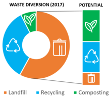 42% recycled or composted, 58% landfilled. Callout of landfilled content is that over 80% could be recycled or composted