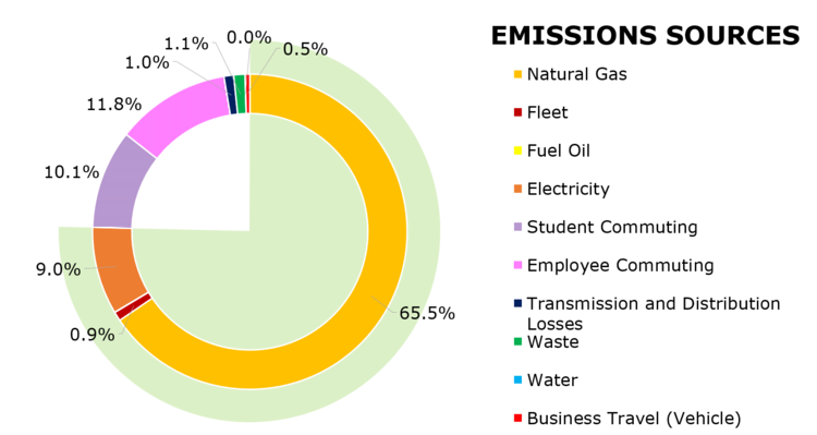 Pie graph showing Waterloo's emissions from 2017. 65.5% from natural gas, 0.9% from fleet, 9% from electricity, 10.1% from student commuting, 11.8% from employee commuting, 1% from transmission and distribution losses, 1.1% from waste, <0.1% from water, and 0.5% from vehicle business travel