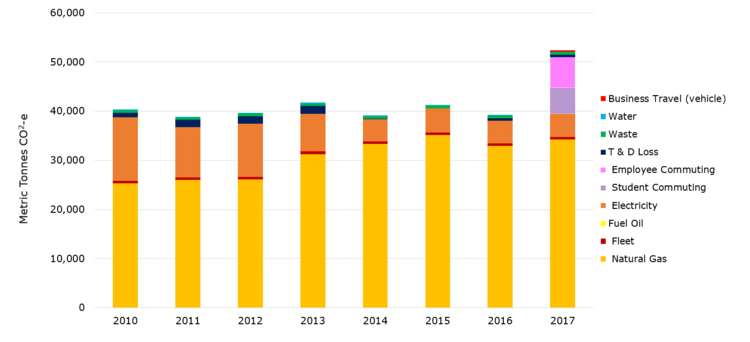 Bar graph illustrating Waterloo's carbon emissions in metric tonnes of Carbon dioxide equivalent between 2010 and 2017. Emissions from natural gas rise after 2012, while emissions from electricity shrink substantially between 2010 through 2014. Overall emissions remained fairly constant around 40,000 metric tonnes until 2017, when additional measurement for student and employee commuting and business travel by vehicle were introduced.