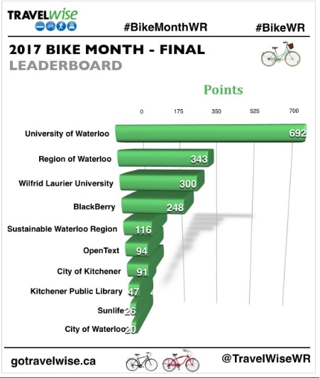 Community leaderboard for Bike Month 2017 that shows the University of Waterloo in first place with 692 points