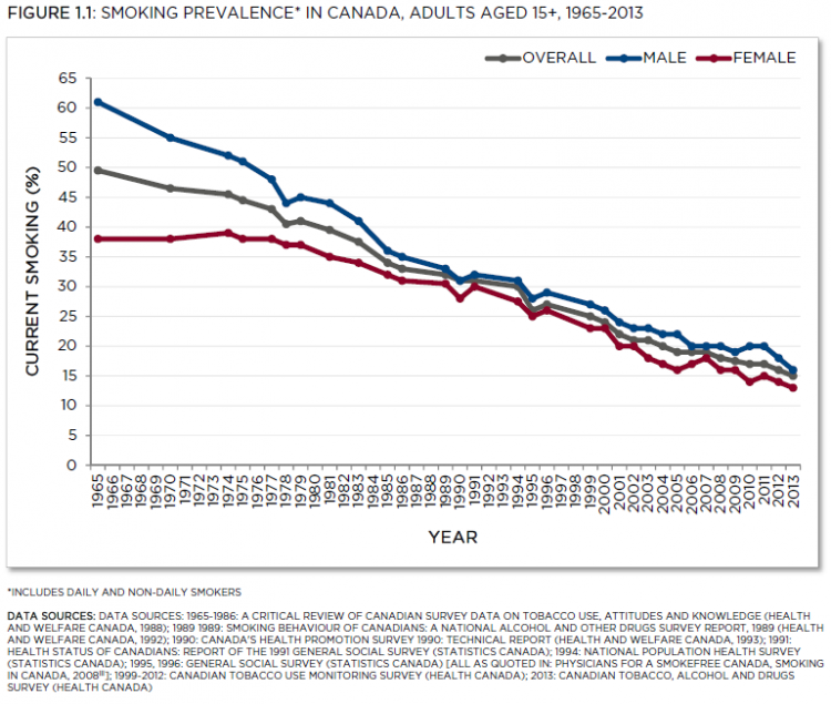 Canadian Tobacco, Alcohol and Drugs Survey (Health Canada). See data table below with 95% confidence intervals.